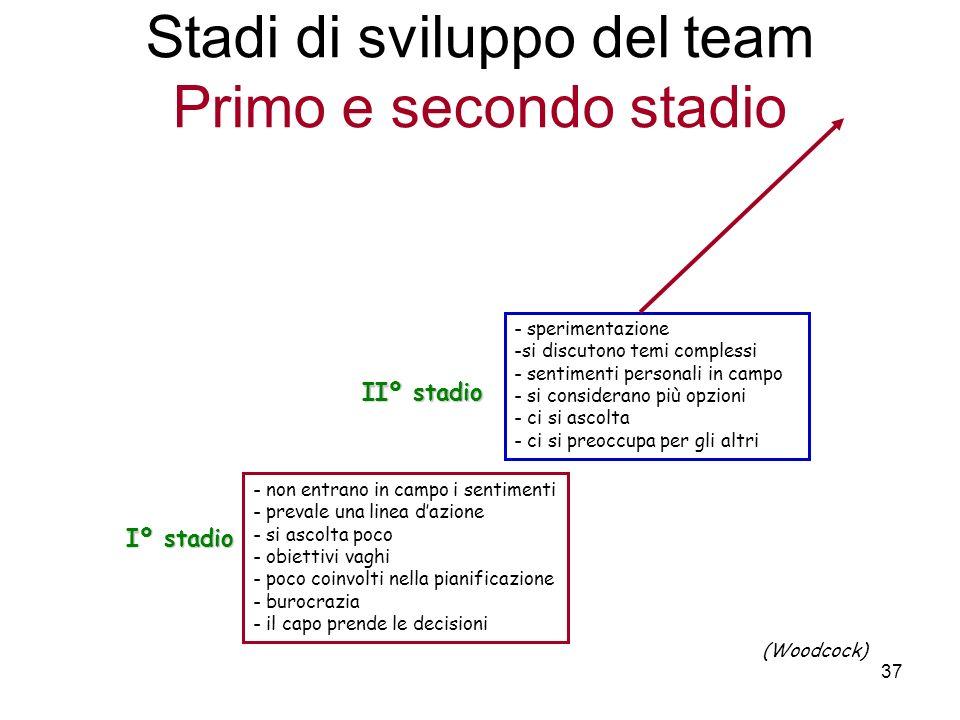 Stadi di sviluppo del team Primo e secondo stadio