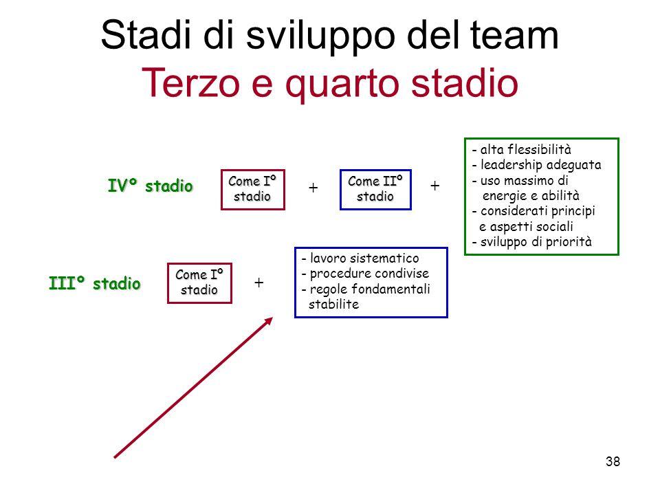 Stadi di sviluppo del team Terzo e quarto stadio