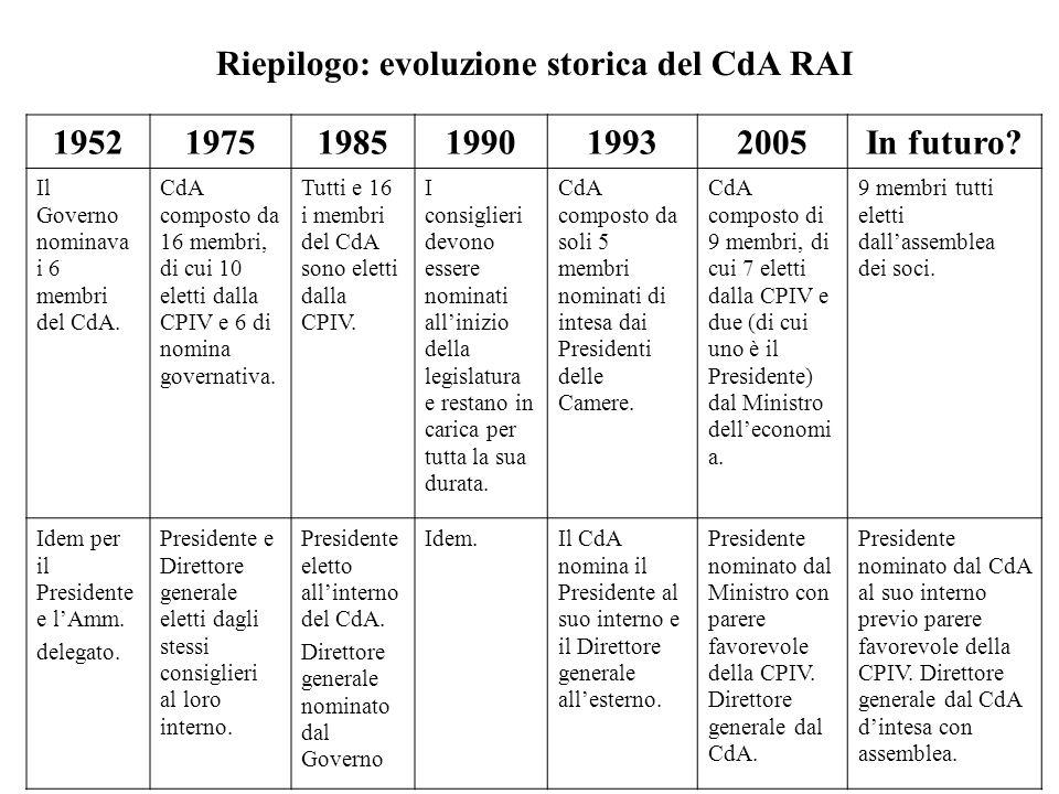 Riepilogo: evoluzione storica del CdA RAI