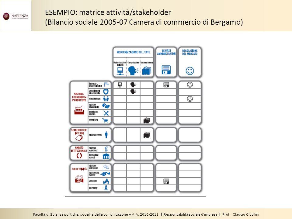 ESEMPIO: matrice attività/stakeholder