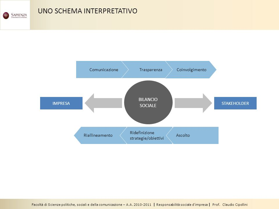 UNO SCHEMA INTERPRETATIVO