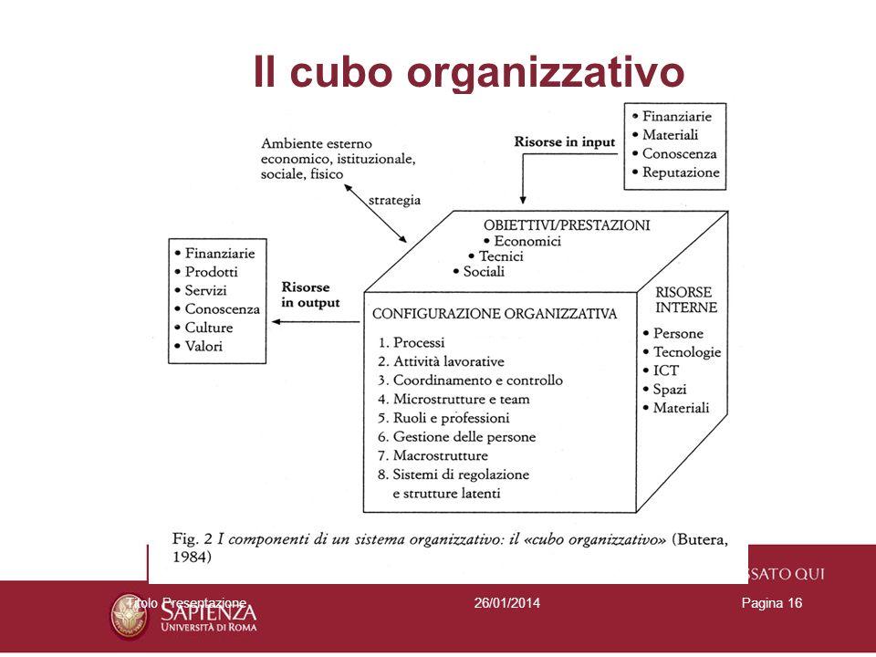 Il cubo organizzativo Titolo Presentazione 27/03/2017