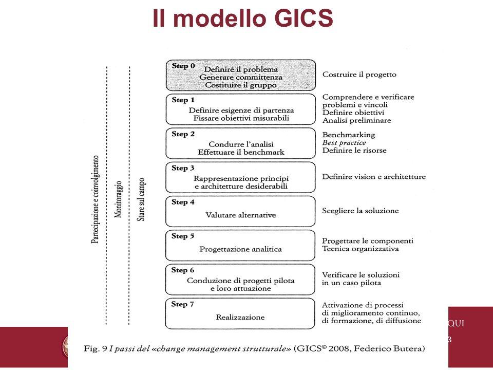 Il modello GICS Titolo Presentazione 27/03/2017
