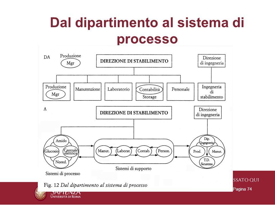 Dal dipartimento al sistema di processo