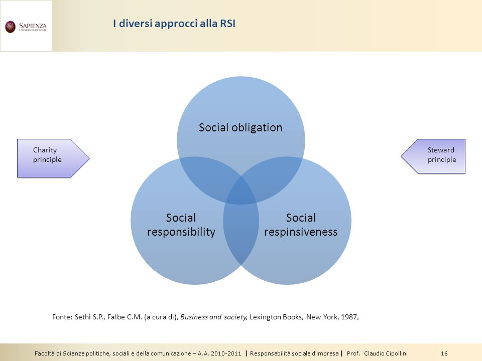 I diversi approcci alla RSI