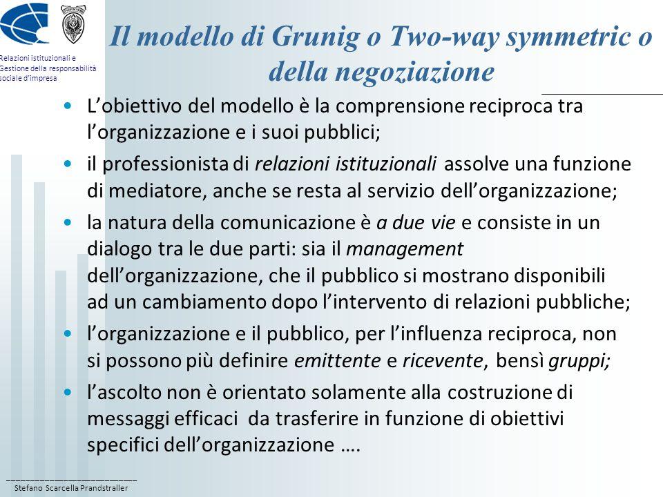 Il modello di Grunig o Two-way symmetric o della negoziazione