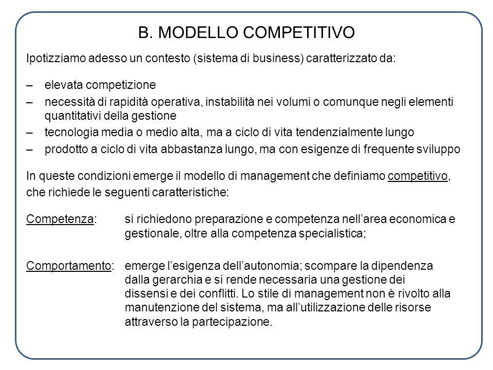 B. MODELLO COMPETITIVO Ipotizziamo adesso un contesto (sistema di business) caratterizzato da: elevata competizione.