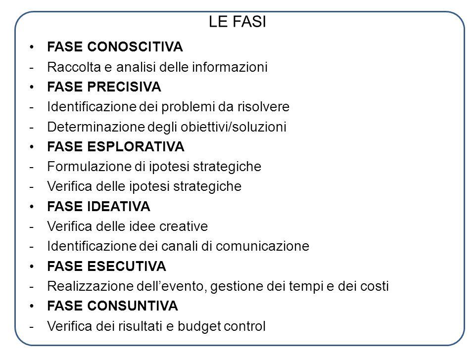 LE FASI FASE CONOSCITIVA - Raccolta e analisi delle informazioni