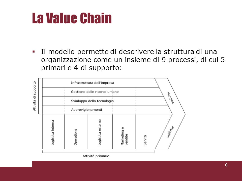 La Value Chain Il modello permette di descrivere la struttura di una organizzazione come un insieme di 9 processi, di cui 5 primari e 4 di supporto:
