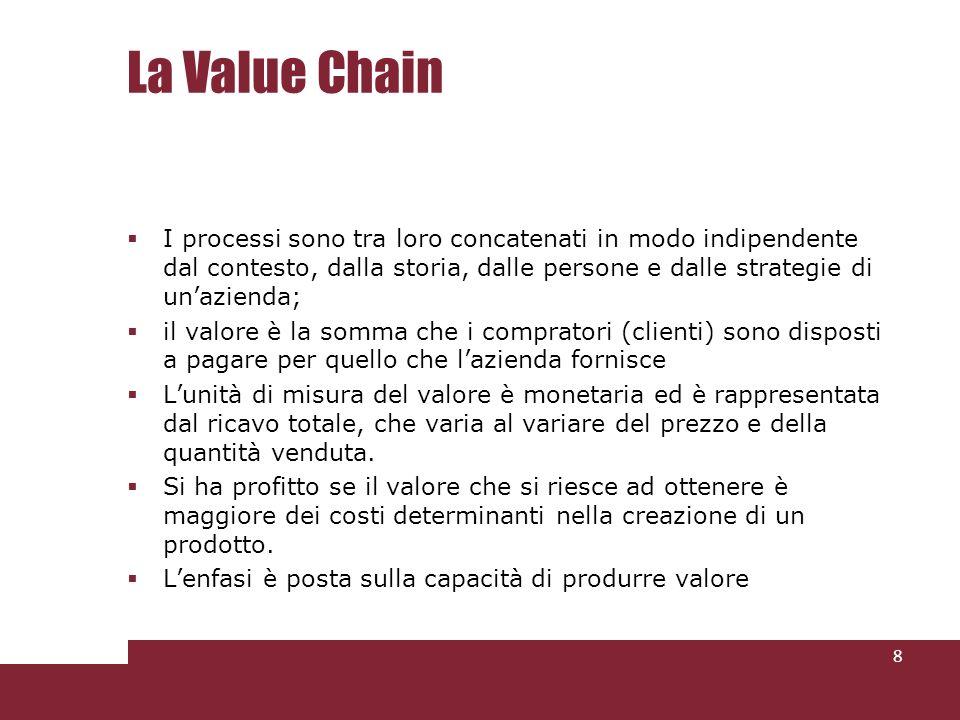 La Value Chain I processi sono tra loro concatenati in modo indipendente dal contesto, dalla storia, dalle persone e dalle strategie di un'azienda;