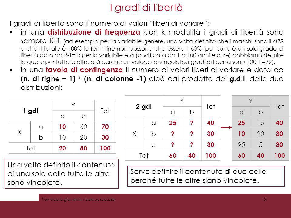 I gradi di libertà I gradi di libertà sono il numero di valori liberi di variare :