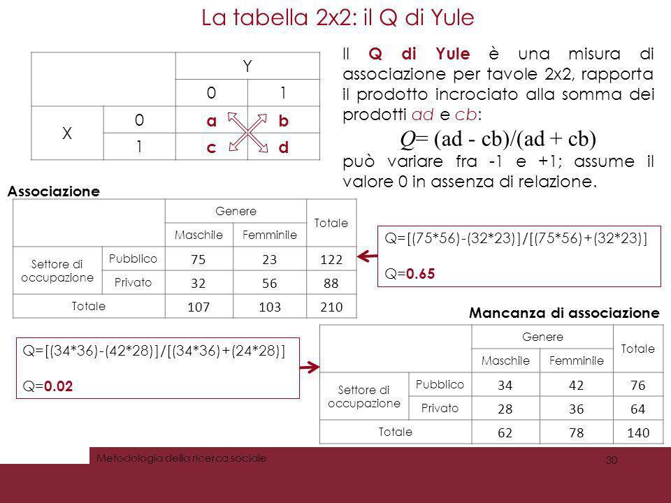 La tabella 2x2: il Q di Yule