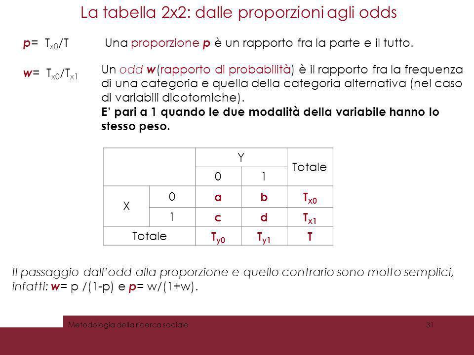 La tabella 2x2: dalle proporzioni agli odds