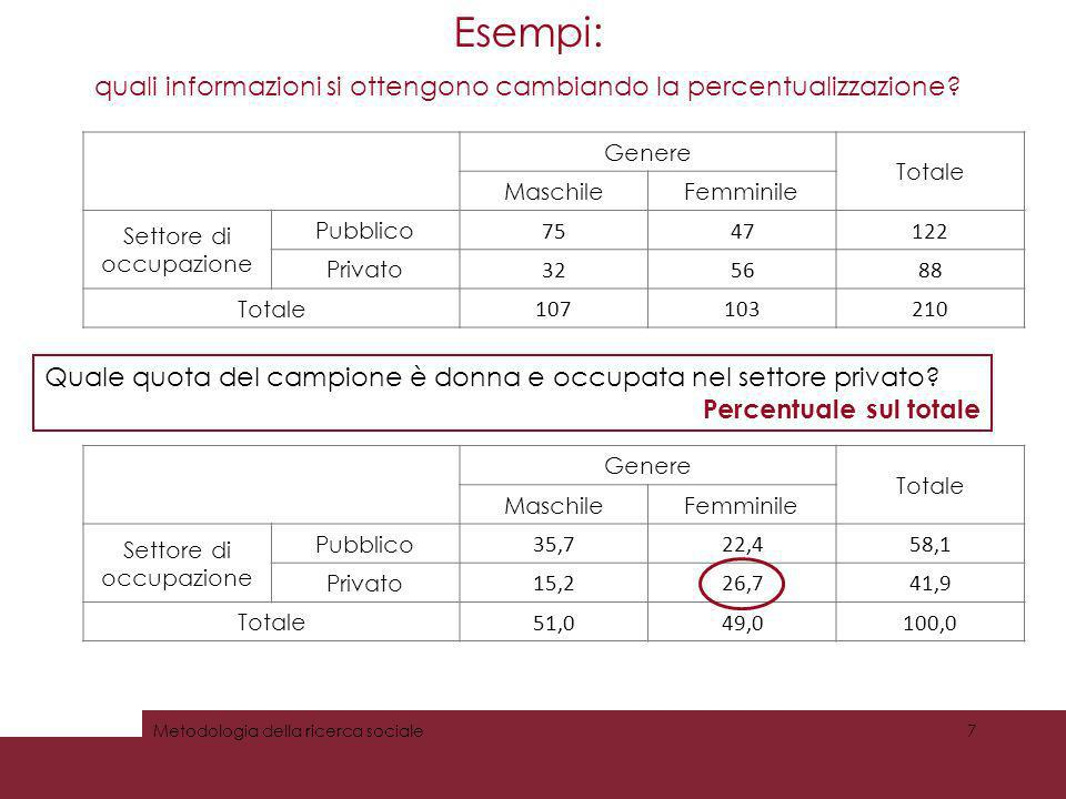 Esempi: quali informazioni si ottengono cambiando la percentualizzazione Genere. Totale. Maschile.