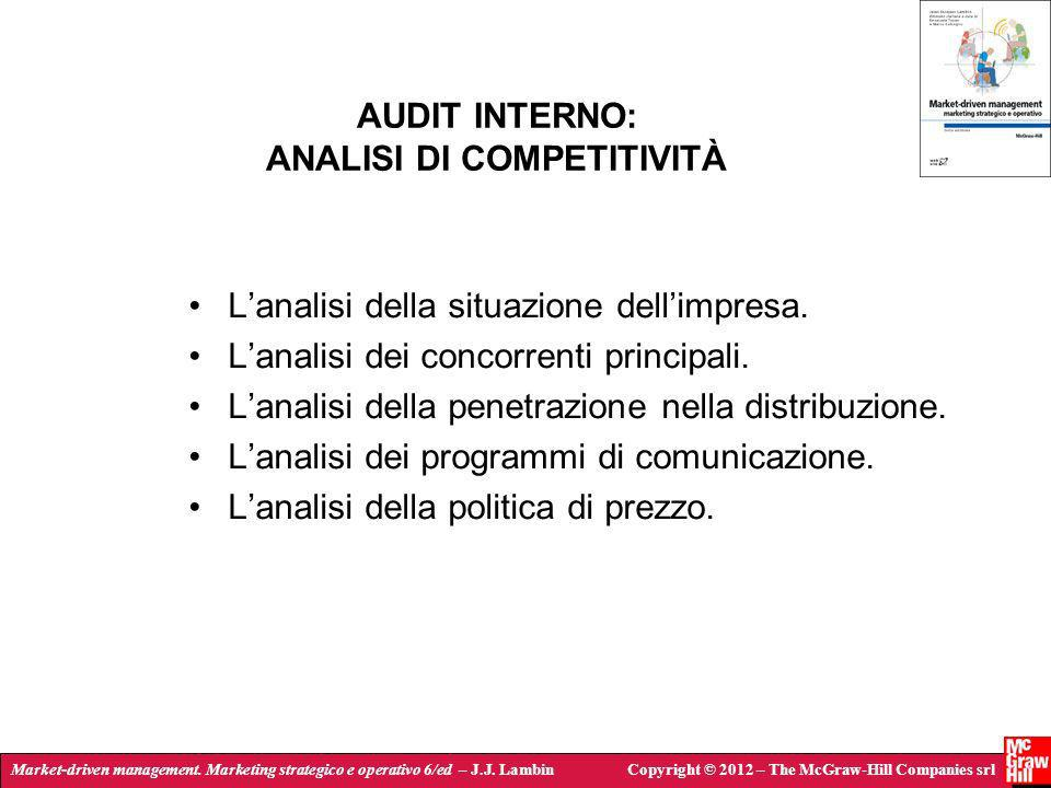 AUDIT INTERNO: ANALISI DI COMPETITIVITÀ