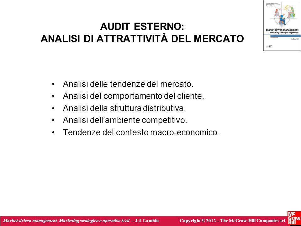 AUDIT ESTERNO: ANALISI DI ATTRATTIVITÀ DEL MERCATO