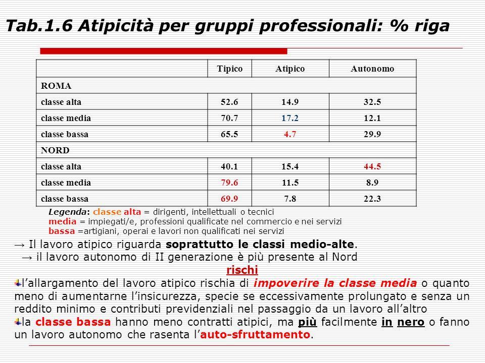 Tab.1.6 Atipicità per gruppi professionali: % riga