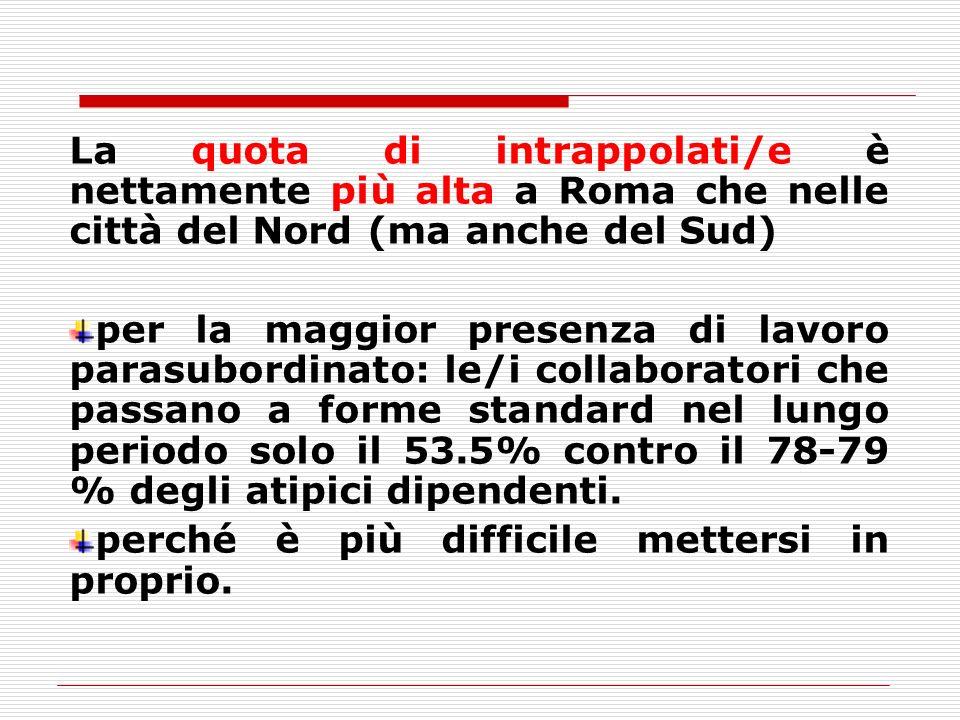 La quota di intrappolati/e è nettamente più alta a Roma che nelle città del Nord (ma anche del Sud)