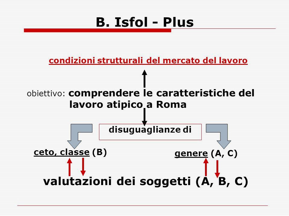 B. Isfol - Plus valutazioni dei soggetti (A, B, C) disuguaglianze di