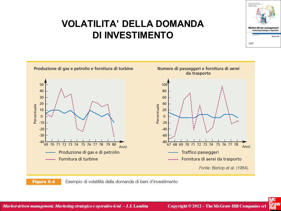 VOLATILITA' DELLA DOMANDA DI INVESTIMENTO