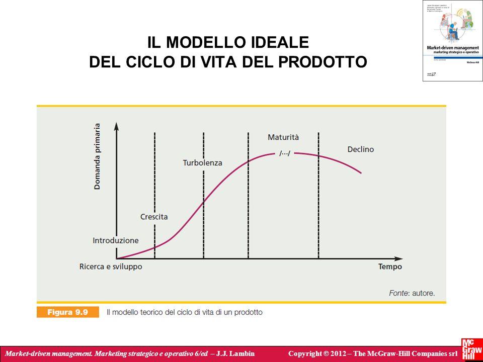 IL MODELLO IDEALE DEL CICLO DI VITA DEL PRODOTTO