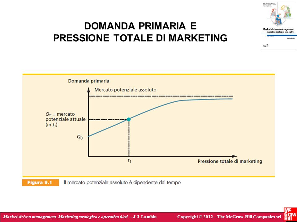 DOMANDA PRIMARIA E PRESSIONE TOTALE DI MARKETING