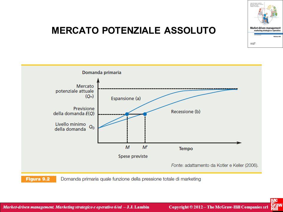 MERCATO POTENZIALE ASSOLUTO