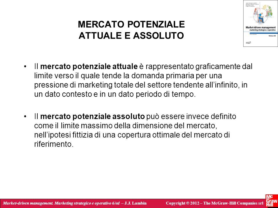 MERCATO POTENZIALE ATTUALE E ASSOLUTO