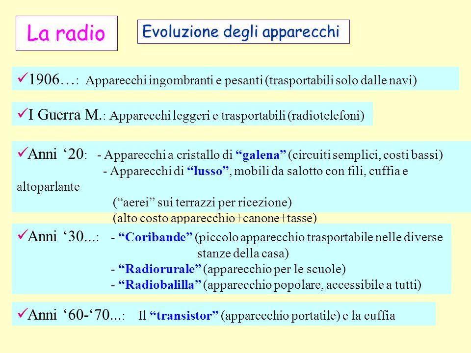 La radio Evoluzione degli apparecchi