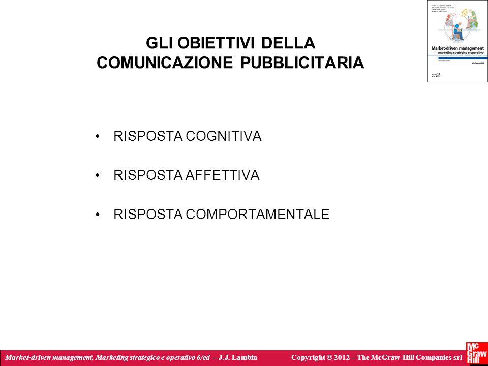GLI OBIETTIVI DELLA COMUNICAZIONE PUBBLICITARIA