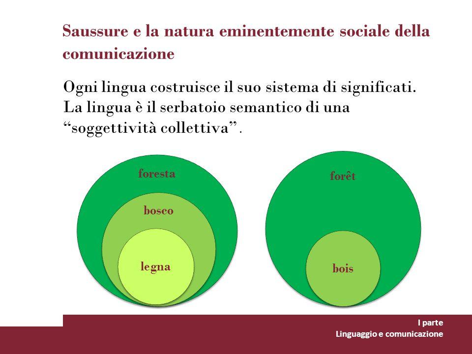 Saussure e la natura eminentemente sociale della comunicazione