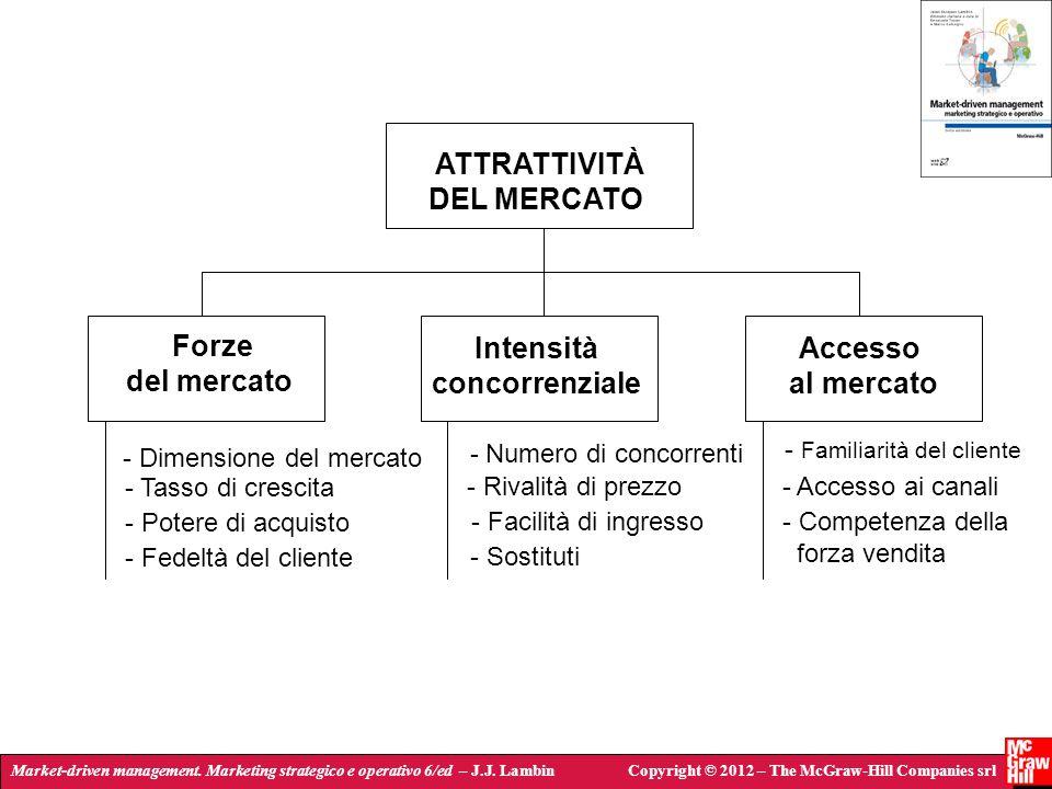 ATTRATTIVITÀ DEL MERCATO Forze del mercato Intensità concorrenziale