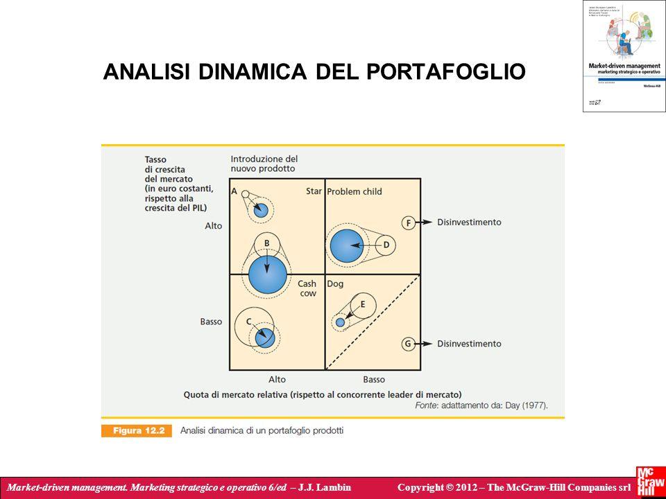 ANALISI DINAMICA DEL PORTAFOGLIO