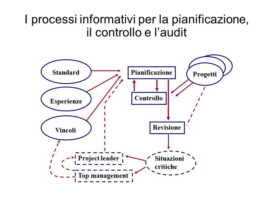 I processi informativi per la pianificazione, il controllo e l'audit