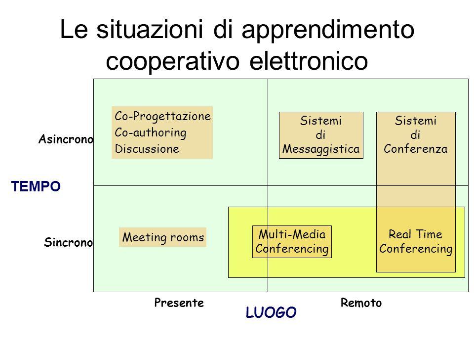 Le situazioni di apprendimento cooperativo elettronico