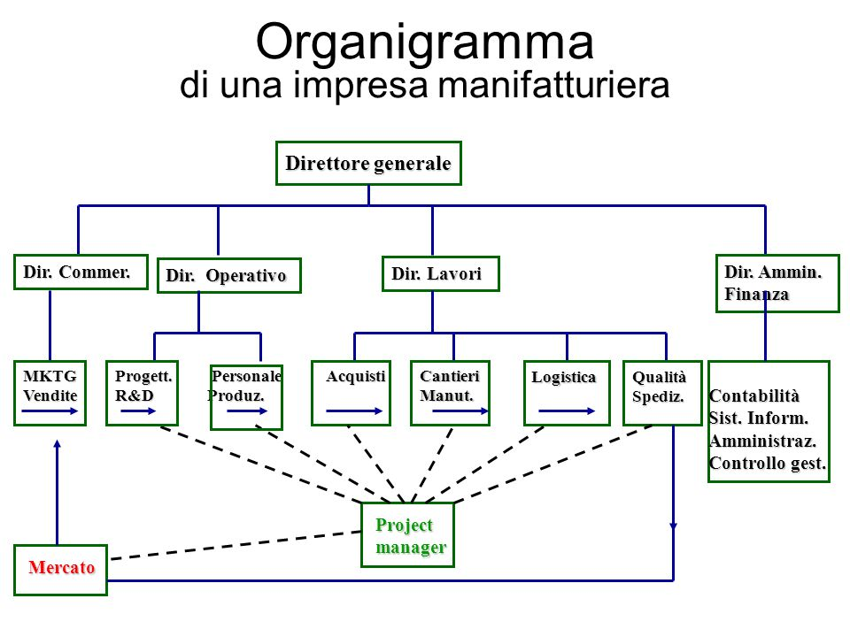Organigramma di una impresa manifatturiera