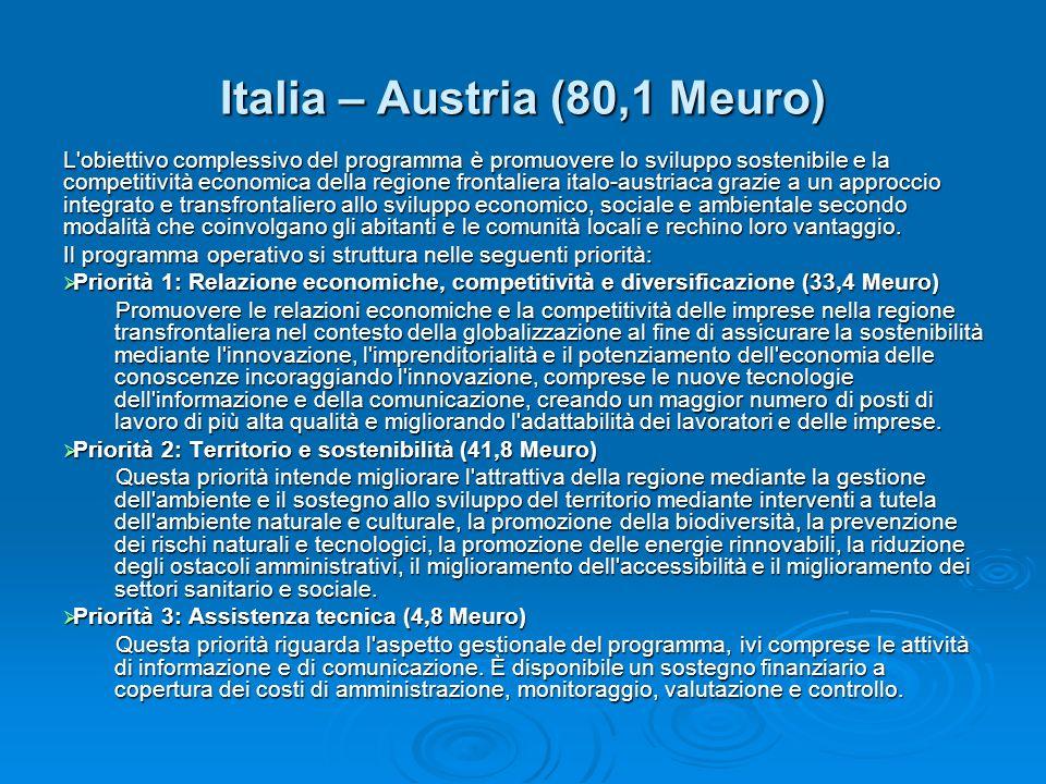 Italia – Austria (80,1 Meuro)