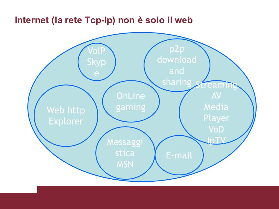 Internet (la rete Tcp-Ip) non è solo il web