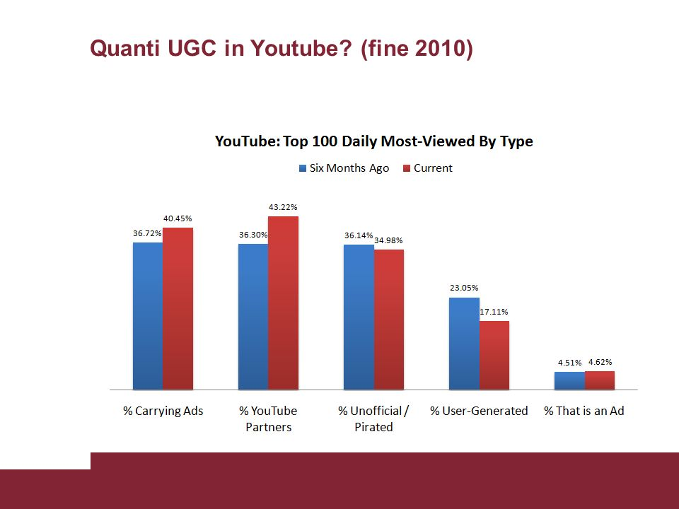Quanti UGC in Youtube (fine 2010)