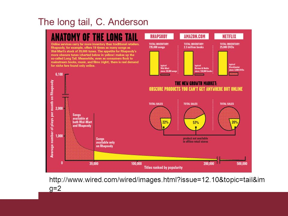 The long tail, C. Anderson