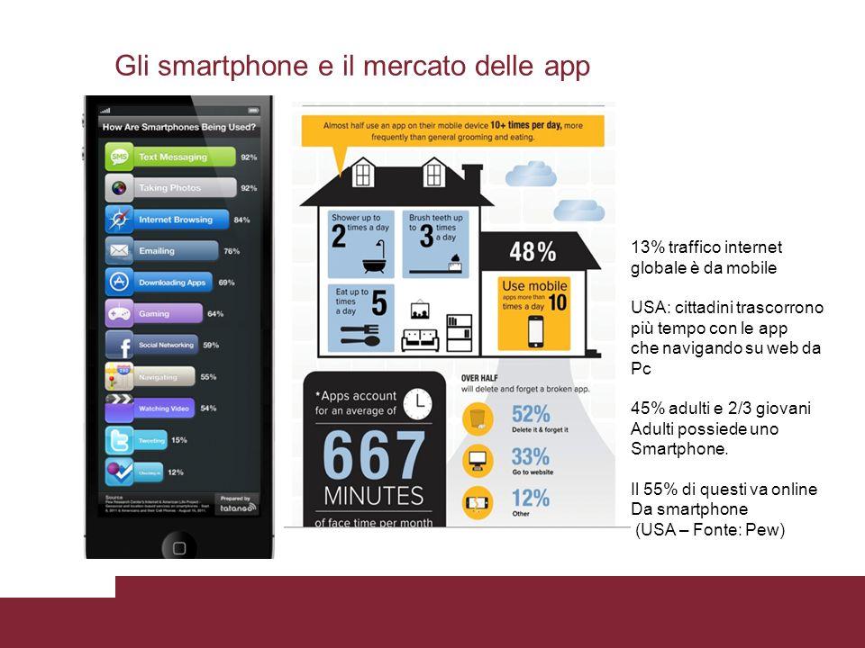 Gli smartphone e il mercato delle app