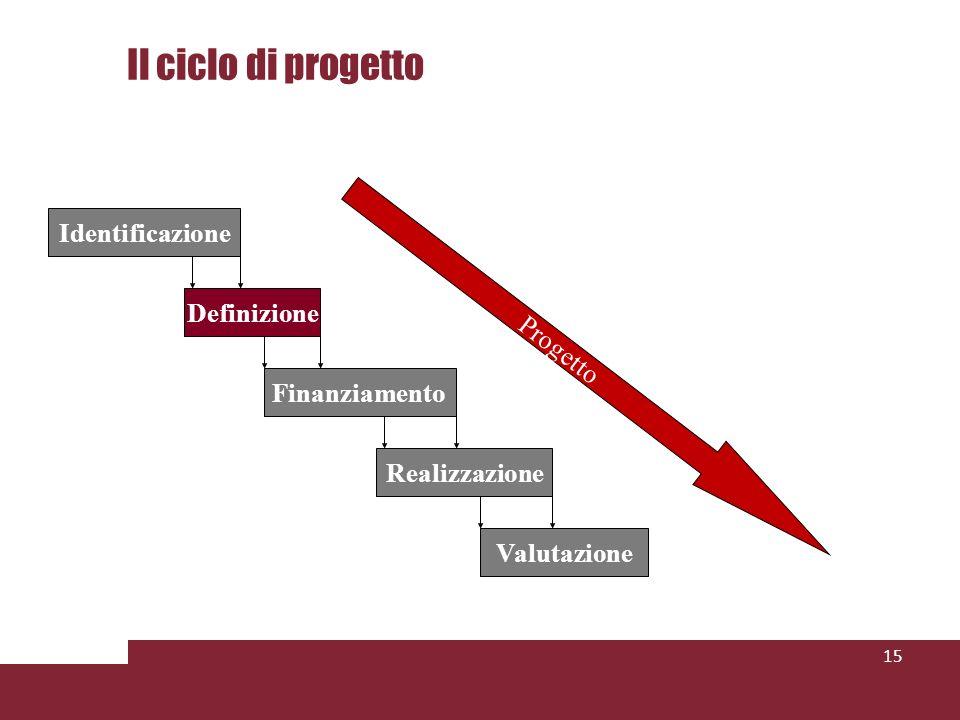 Il ciclo di progetto Identificazione Definizione Progetto
