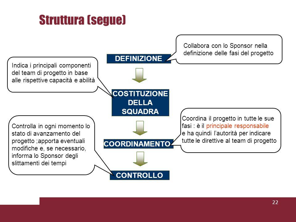 Struttura (segue) DEFINIZIONE COSTITUZIONE DELLA SQUADRA COORDINAMENTO
