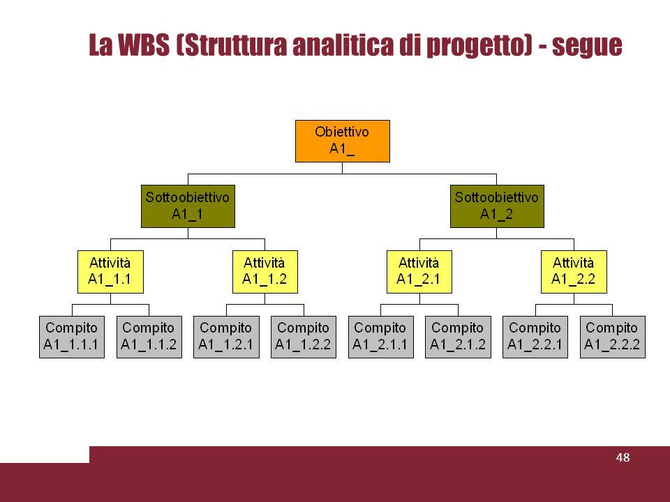 La WBS (Struttura analitica di progetto) - segue