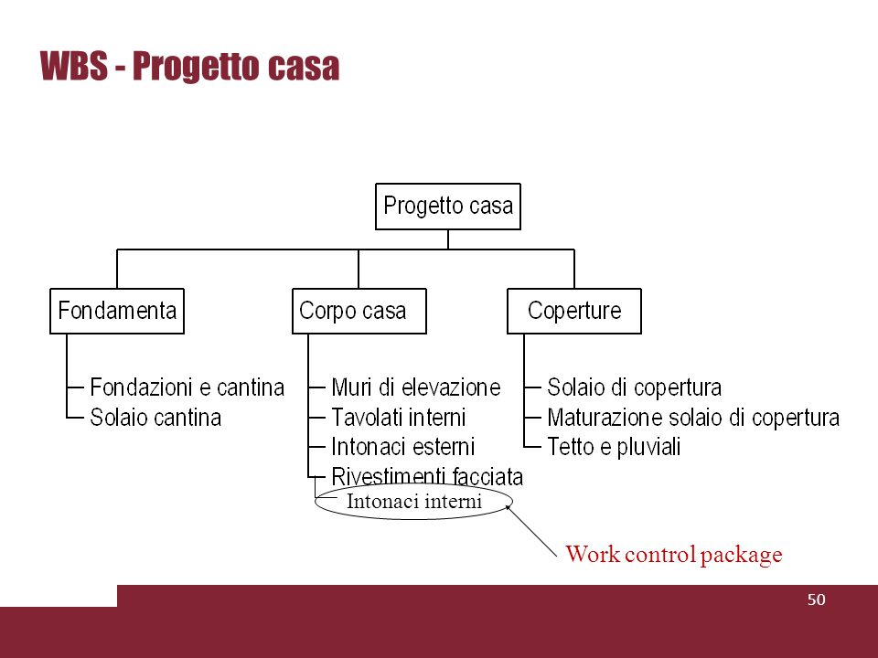 WBS - Progetto casa Intonaci interni Work control package