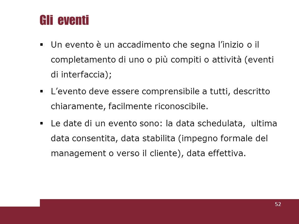 Gli eventi Un evento è un accadimento che segna l'inizio o il completamento di uno o più compiti o attività (eventi di interfaccia);