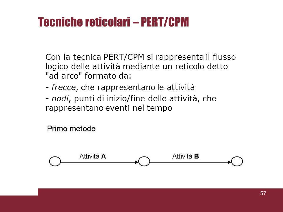 Tecniche reticolari – PERT/CPM