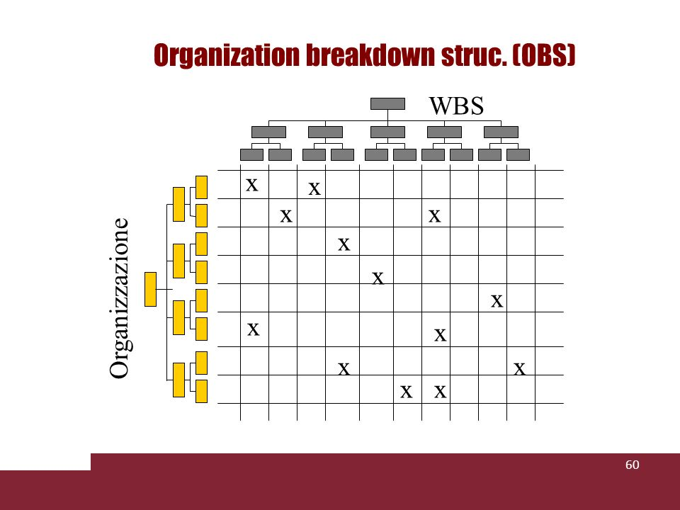 Organization breakdown struc. (OBS)