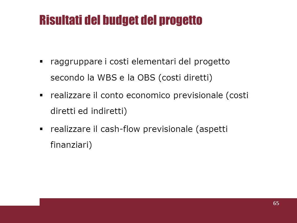 Risultati del budget del progetto