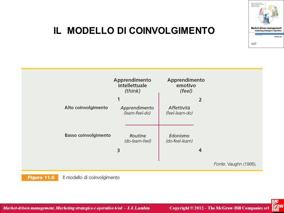 IL MODELLO DI COINVOLGIMENTO